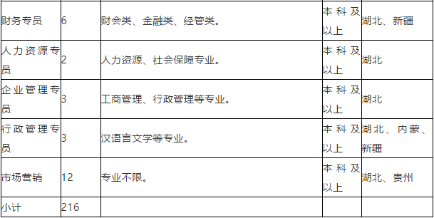 2021宜化集團有限責任公司(青海)招聘216人公告  第2張